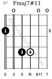 Fmaj7#11 Lydian chord 8th position