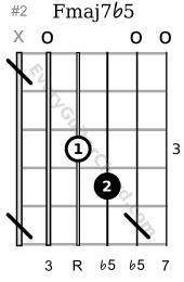 Fmaj7b5 3rd position