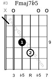 F major 7 flat 5 9th position