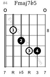 F major 7 flat 5 8th position