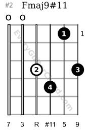 Fmaj9#11 1st position variation