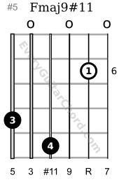 F major 9 sharp 11 6th position
