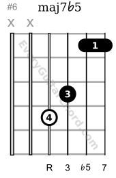 major 7 flat 5 4th string root