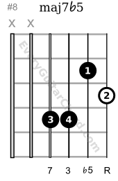 major 7 flat 5 1st string root