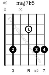 Lydian maj7b5 guitar chord 3rd string root variation