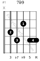 1st of the altered chords: 7b9 guitar chord