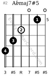 A♭maj7#5 guitar chord 5th position