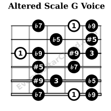 Altered scale G voice