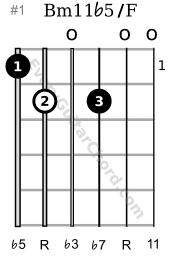 Bm11b5 guitar chord 1st position