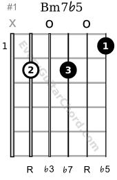 Bm7v5 chord 1st position