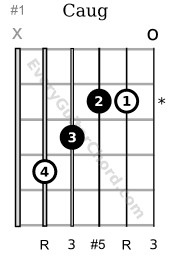 C augmented triad 1st fret