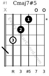 Cmaj7#5 guitar chord 1st position