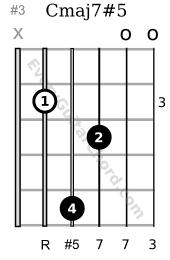 Cmaj7#5 guitar chord 3rd position