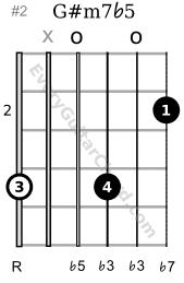 G# m7b5 chord