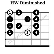 Half-Whole diminished scale box