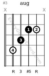 augmented triad C voicing