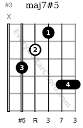 maj7#5 guitar chord root on 4th bass note on 5th string