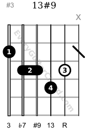 13#9 guitar chord D & C voicing