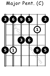 Major Pentatonic scale C voicing