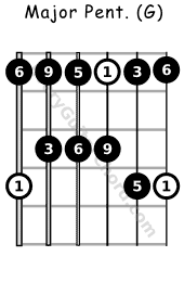 Major Pentatonic scale G voicing