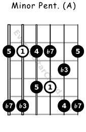 Minor pentatonic scale A voicing