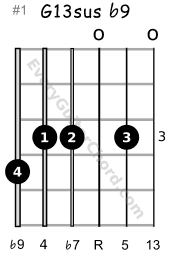 The Phrygian chord G13sus b9 3rd position