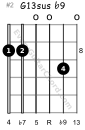 G13sus b9 guitar chord 8th position