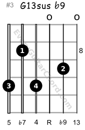 G13sus b9 guitar chord 8th position variation