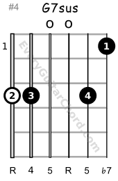 G7sus guitar chord 1st position variation