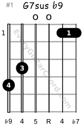The Phrygian chord G7sus b9 1st position