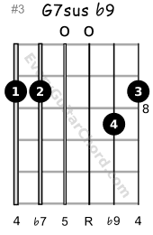 G7sus b9 guitar chord 8th position