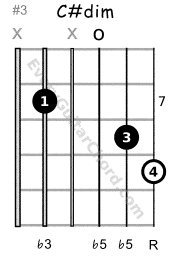 C sharp diminished triad 7th position