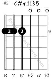 C#m11b5 open guitar chord 9th position