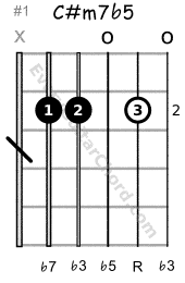 C# half-diminished 7th chord 2nd position