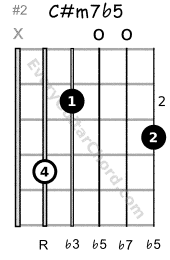C# half-diminished 7th chord 2nd position variation