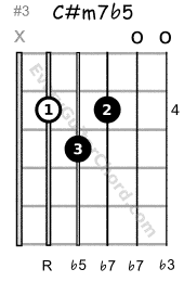 C# half-diminished 7th chord 4th position