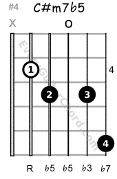 C# half-diminished 7th chord 4th position variation