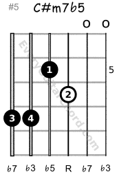C#m7b5 guitar chord 5th position