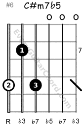 C#m7b5 guitar chord 7th position