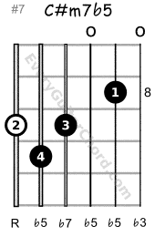 C#m7b5 guitar chord 8th position