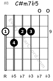 C#m7b5 guitar chord 9th position