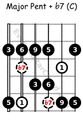 Major pent with flat 7 C voice, Mixolydian