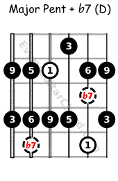 Major pent with flat 7 D voice, Mixolydian