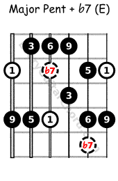 Major pent with flat 7 E voice, Mixolydian
