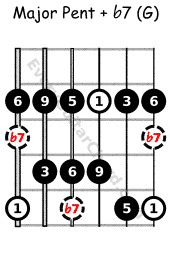 Major pent with flat 7 G voice, Mixolydian