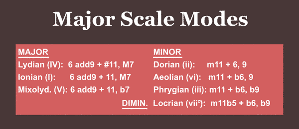 Major scale modes as pentatonic scales & chords