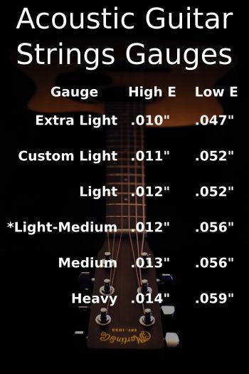 acoustic guitar string gauge chart