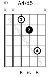 Tritone music interval D string root