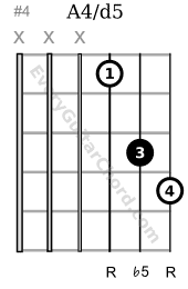 Tritone music interval G string root