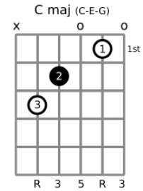 Final Blank Chord